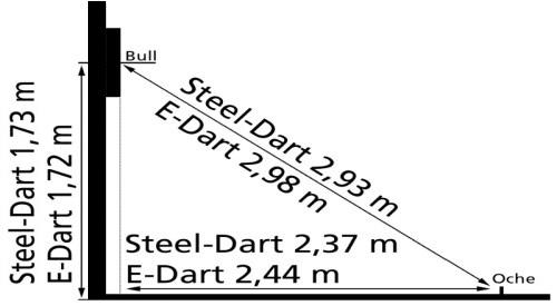 Dartboard Abstand